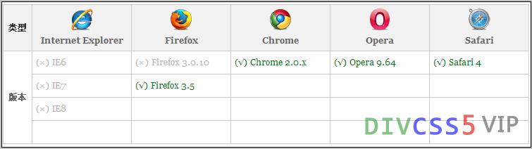 CSS3兼容截图