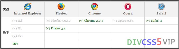 浏览器兼容一览表图
