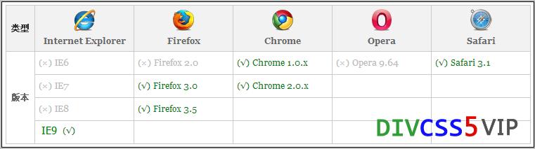 浏览器兼容表