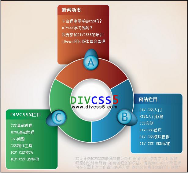 Css div绝对定位案例截图