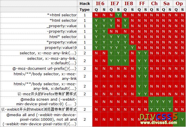 DIV CSS HACK兼容汇总一览表图