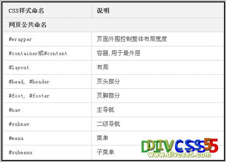 应用表格布局网页结构