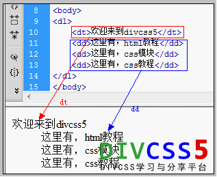 html dl dt dd实例案例截图