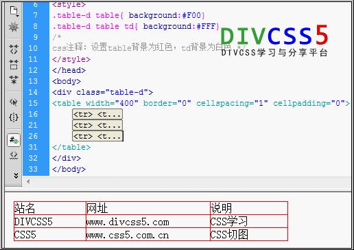 """1、基础设置 1)、先设置table css背景为红色 2)、设置table单元之间间距为1 使用DW软件辅助设置table表格单元间距为1,具体DW软件可视化操作步骤简要说明,首先(视图模式)选中表格后,对应DW软件编辑窗口底部会""""属性""""面板会出现对应table表格属性设置地方,我们将""""间隔""""填写为""""1""""。这个时候我们会看到table表格标签里cellspacing值为""""1""""(cellspacing=&quo"""