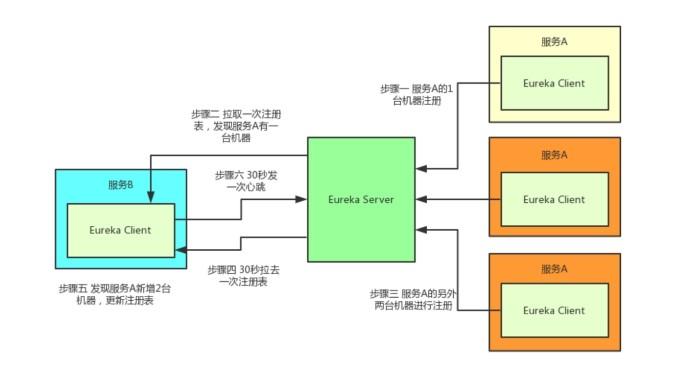 微服务高可用方案